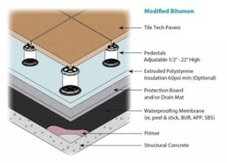 Pedestal Installation Method Tile Tech Pavers