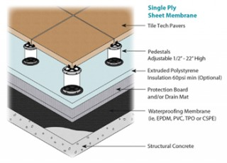 Pedestal Installation Method Tile Tech Pavers