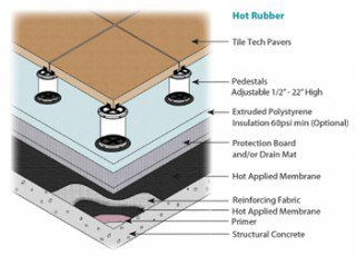 Roof-Hot-Rubber-320×230