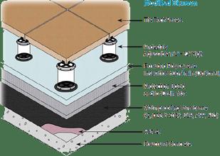 modified-bitumen